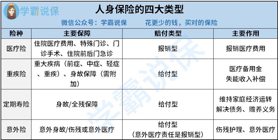 人身保险的四大类型.png