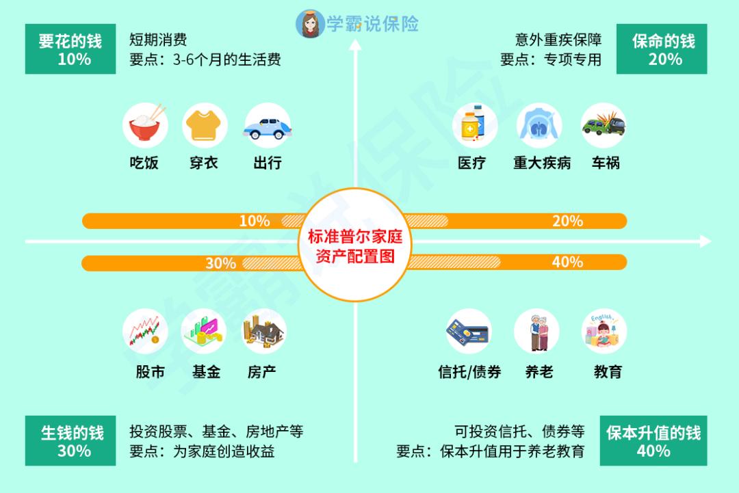 家庭资产配置图.png