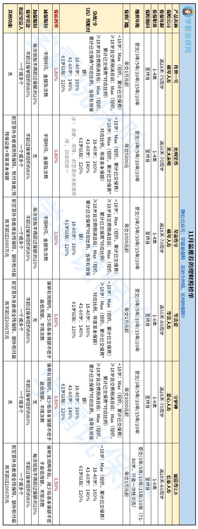 理财险榜单.png