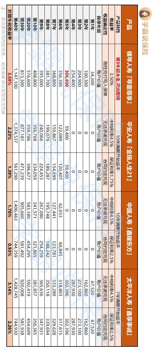 理财险收益测算表.png
