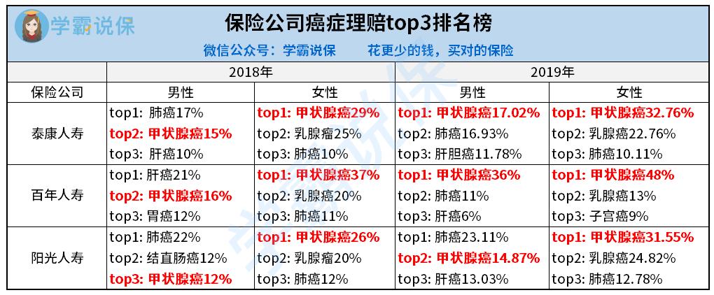 理赔top3.png