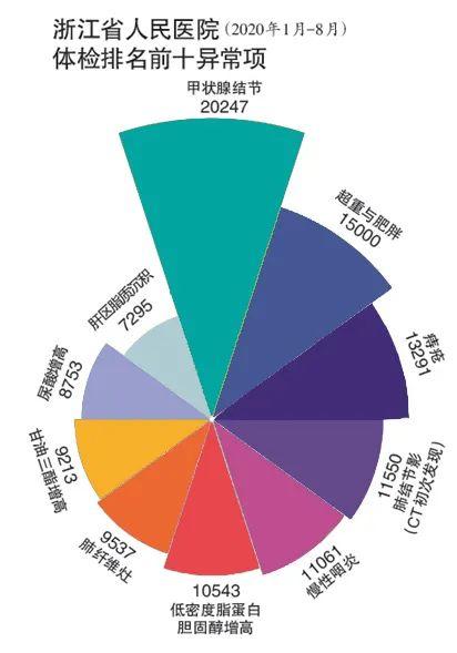《杭州都市快报》发布了一份涵盖27万人的体检大数据报告。.jpg