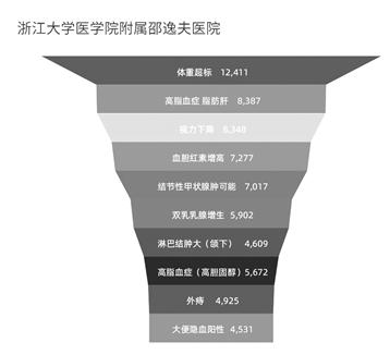 邵逸夫医院提供的1-8月体检数据显示:.png