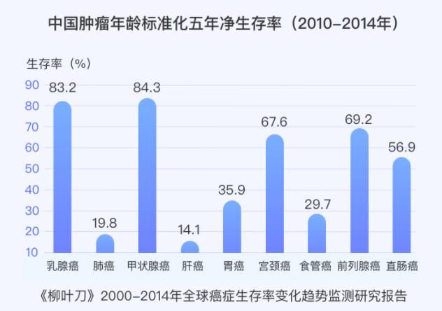 中国肿瘤年龄标准化五年净生存率.png