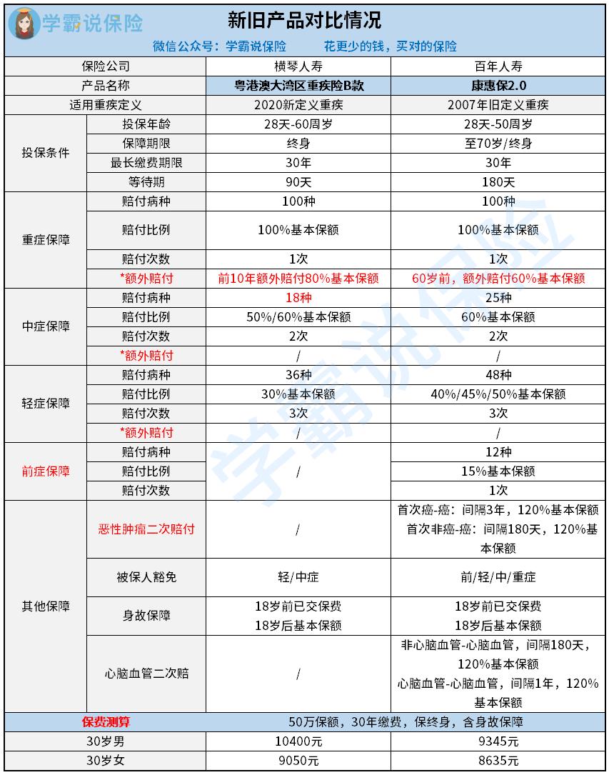 粤港澳pk康惠保2.0.png