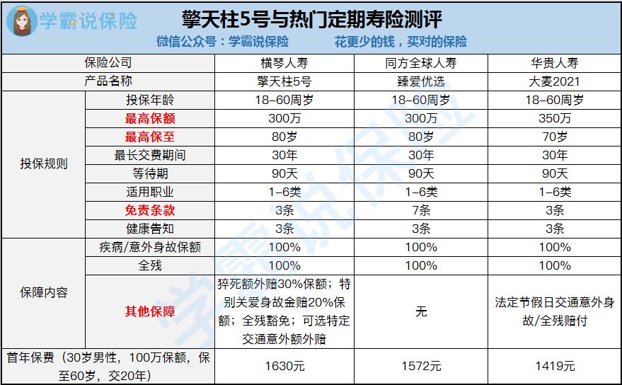 擎天柱5号与热门定期寿险对比测评.png