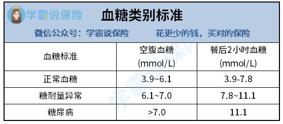 血糖类别标准.png