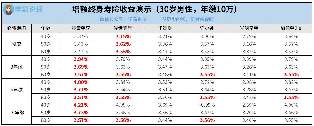 增额终身寿险收益演示(30岁男性,年缴10万).png