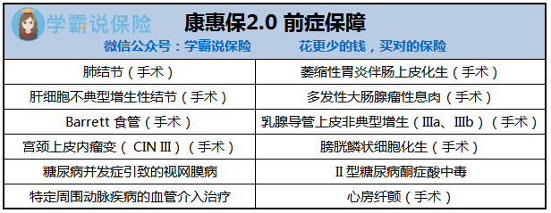 康惠保2.0前症.png