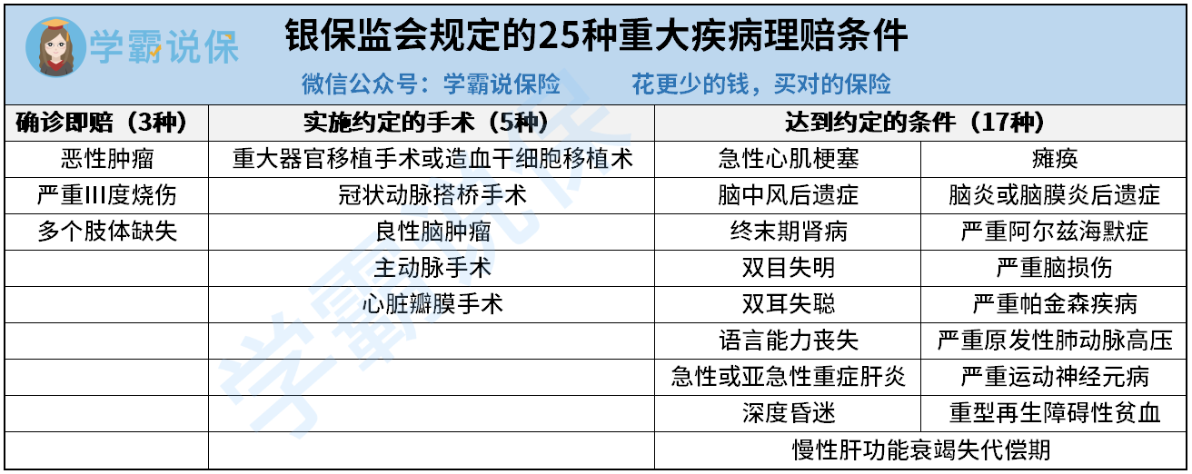 25种重疾理赔条件.png