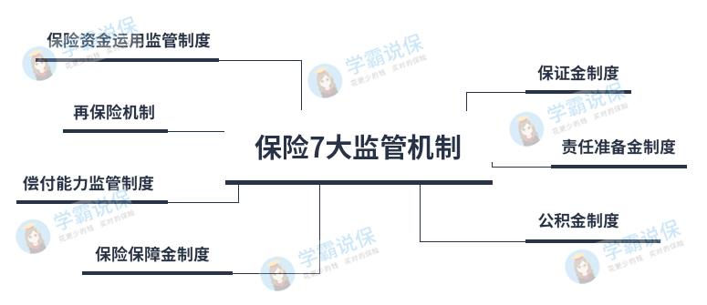 保险七大监管机制(学霸说保版).jpg