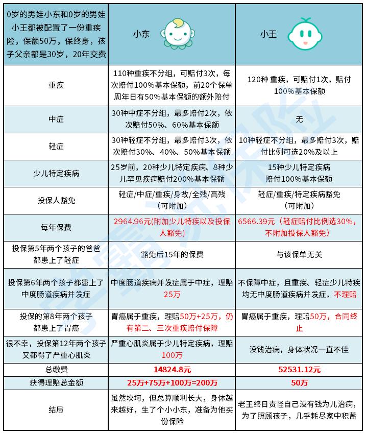 两份不同的重疾险(单次和多次).png