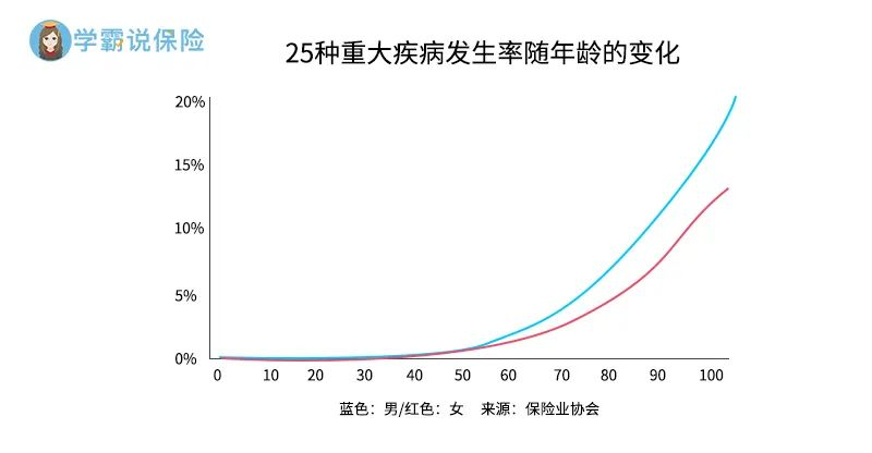 重疾随年龄变化.jpg