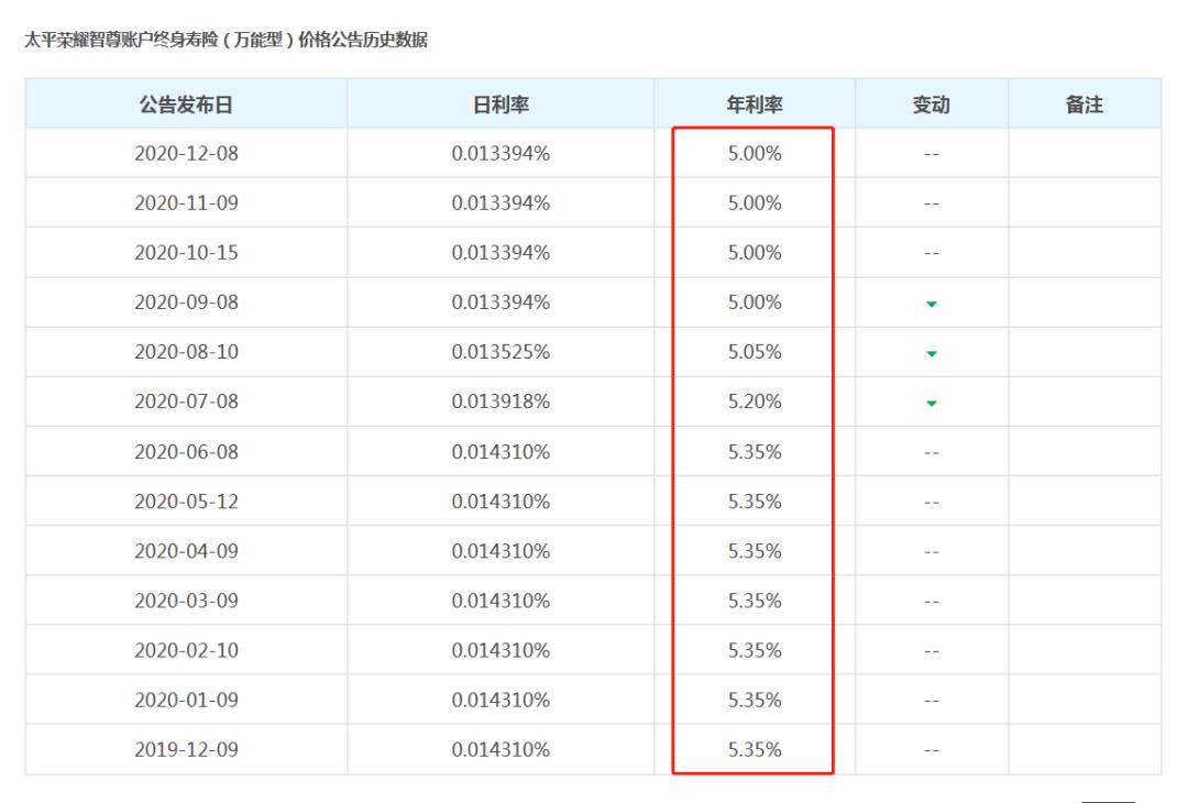 3-  太平荣耀智尊账户终身寿险(万能型)价格公告历史数据.png