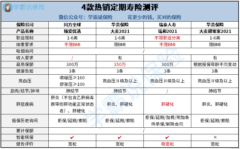 2 4款热销定期寿险测评.png