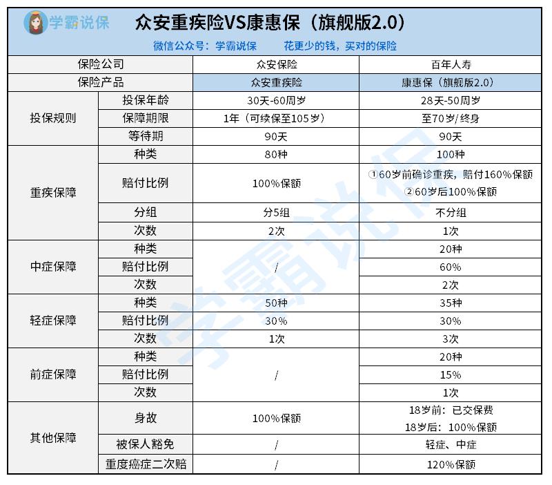 4  众安重疾险VS康惠保(旗舰版2.0).png