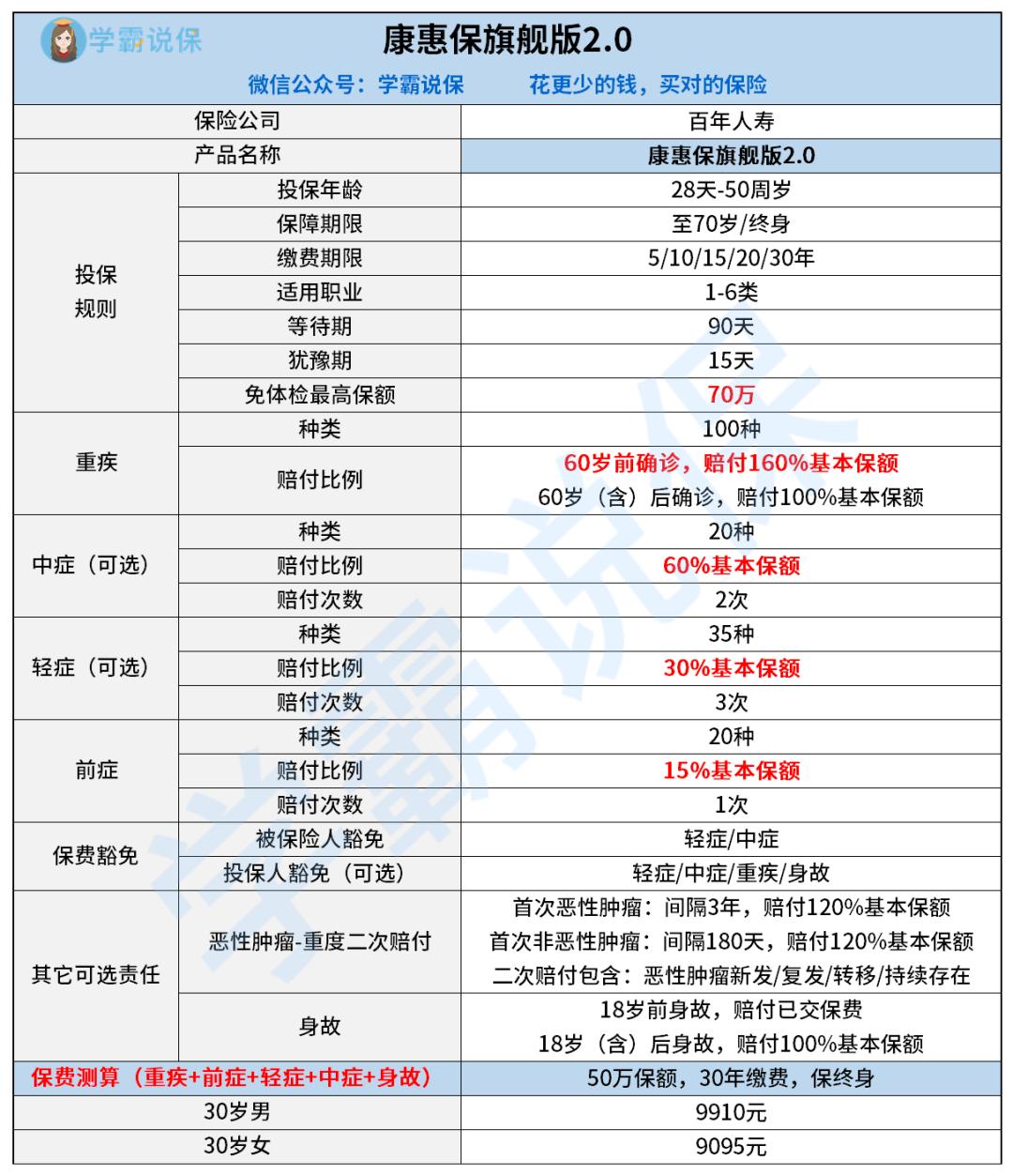 6  康惠保旗舰版2.0产品形态图.png