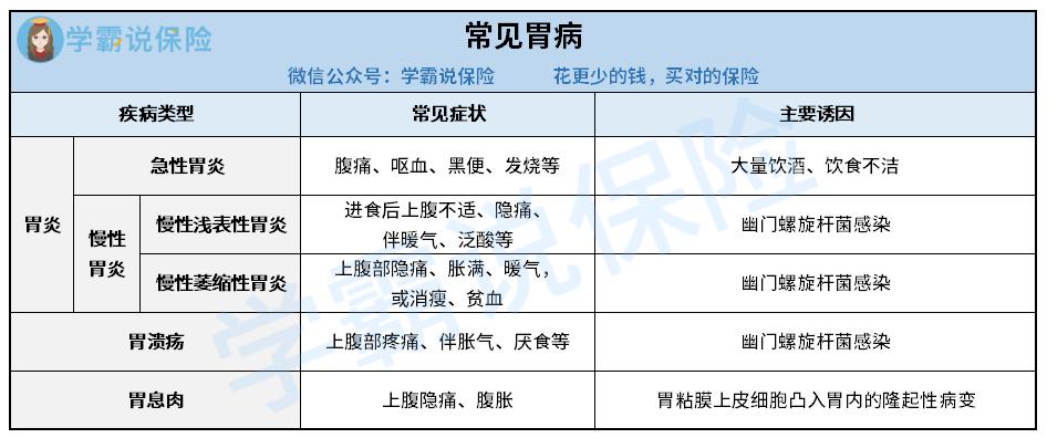 3 常见胃病列表.png